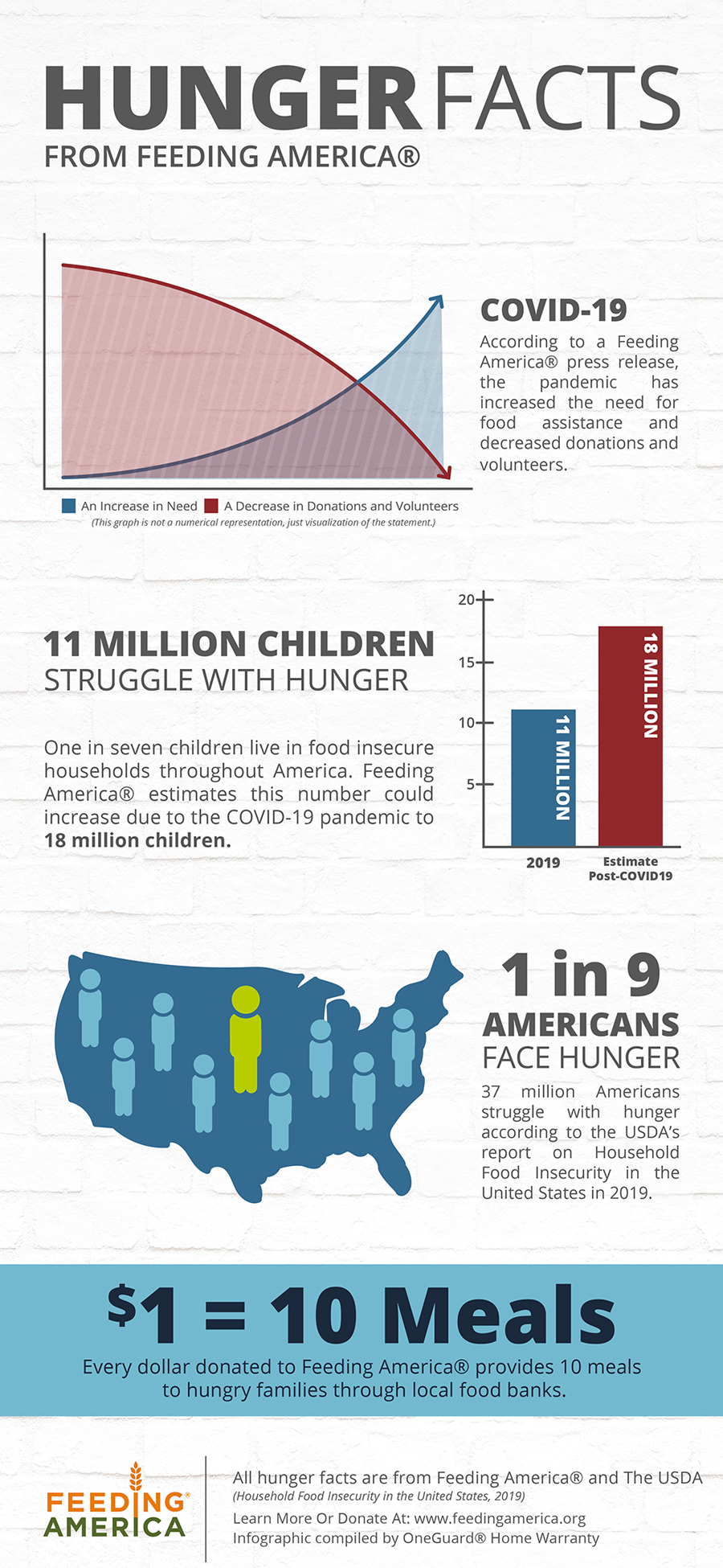Facts about hunger in America provided by Feeding America in conjunction with OneGuard's donations.